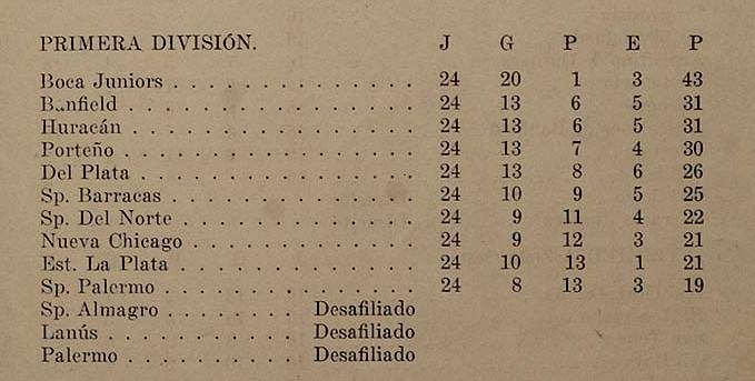 1920 aaf - tabla de posiciones