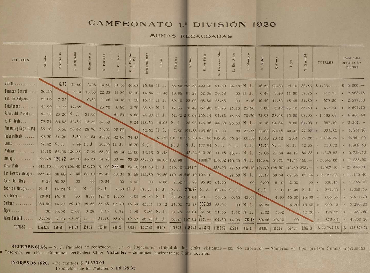 1920 - tabla campeonato - memoria y balance 1920 aamf