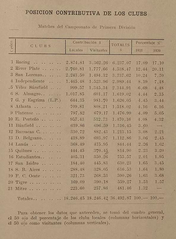 1921 porcion contributiva