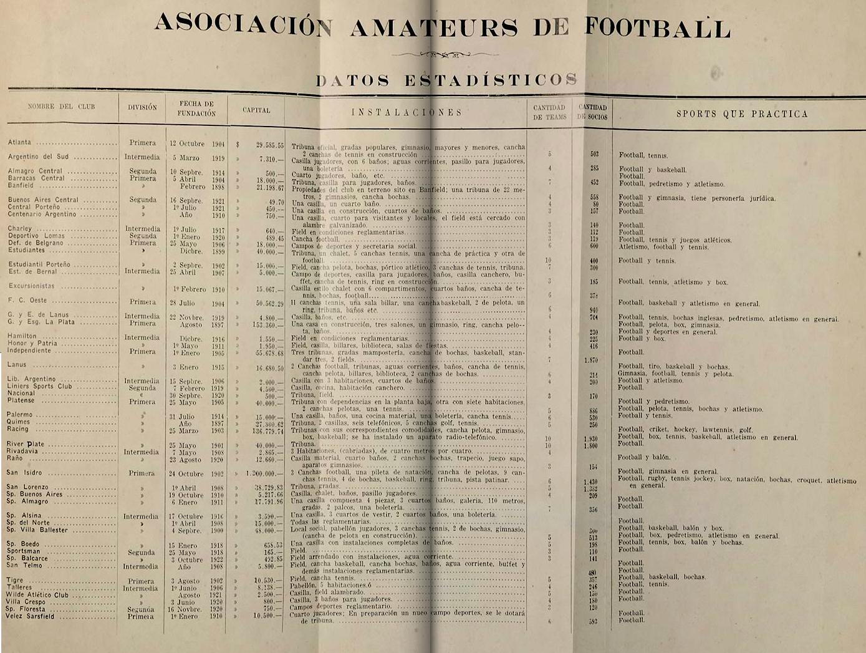 1922 datos clubes