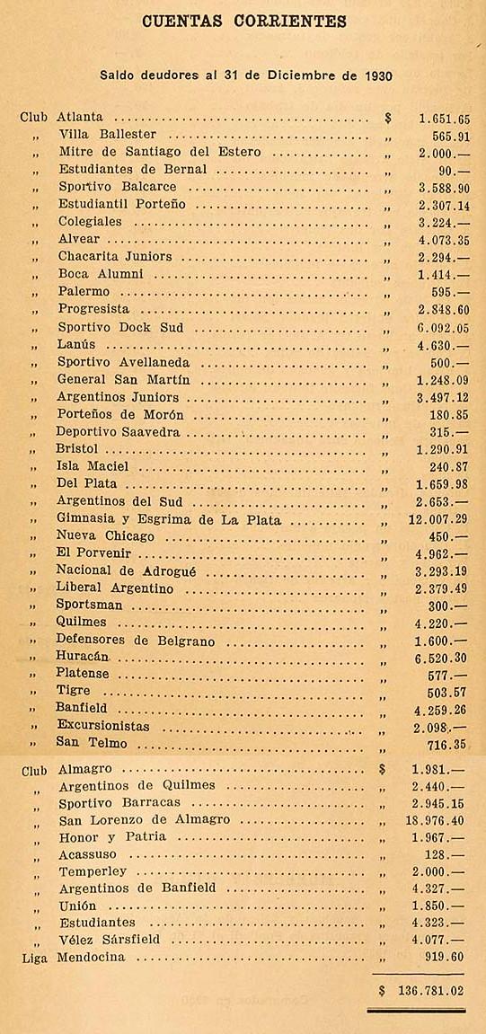 1930 - cuentas corrientes