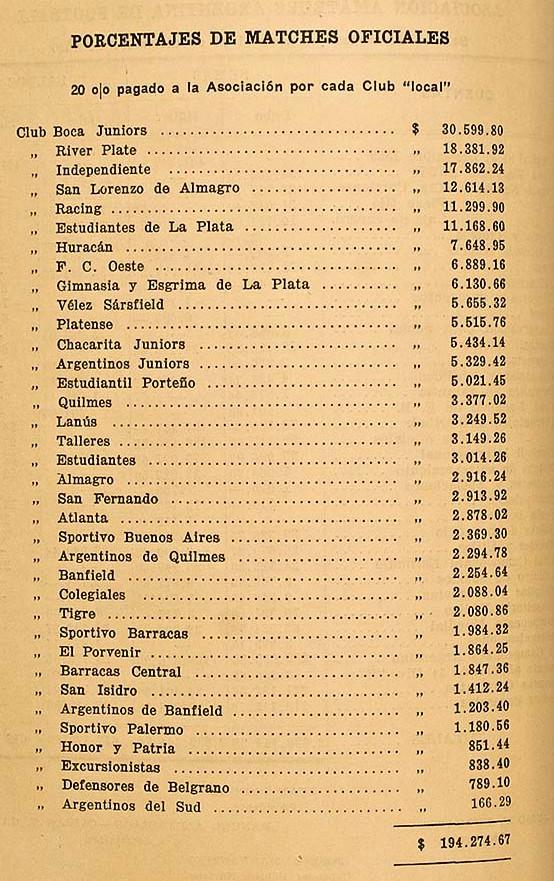 1930 - porcentajes