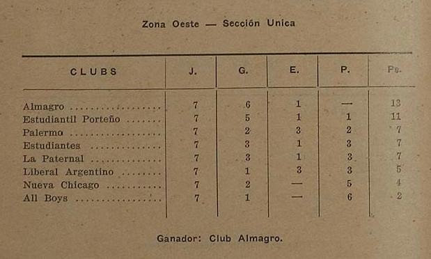 1931 - tabla - copa competencia