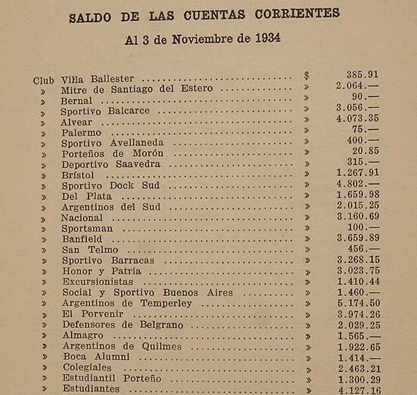 1934 - cuentas corrientes