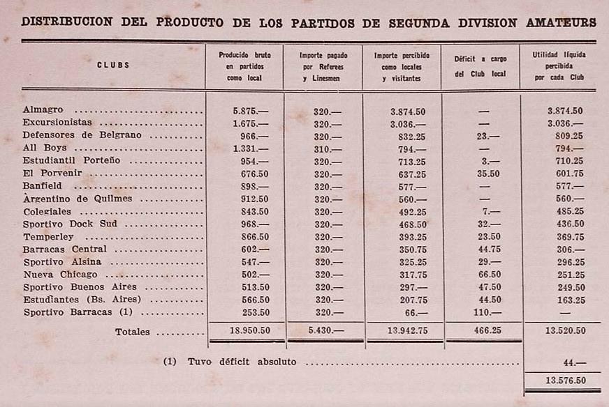 1937 - distribucion del producto