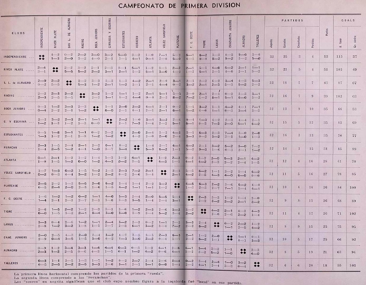 1938 - resultados