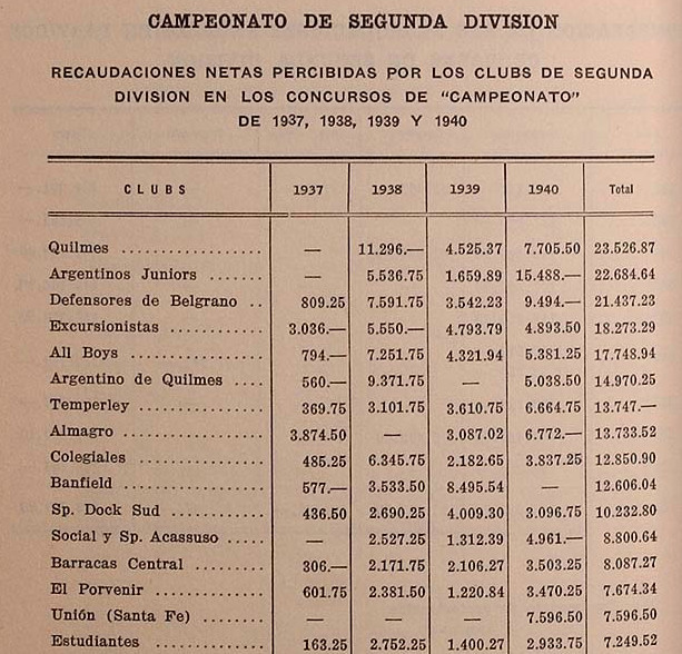 1940 - recaudaciones