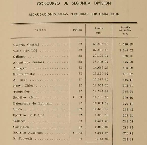1942 - recaudaciones netas