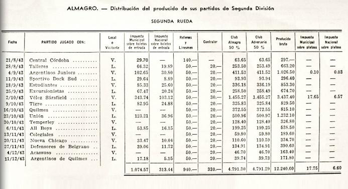 1943 - distribucion - segunda rueda