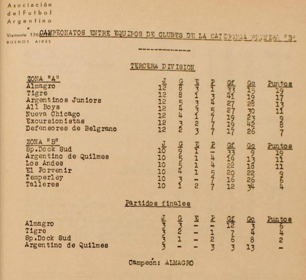 1951 - tercera division - tabla de posiciones