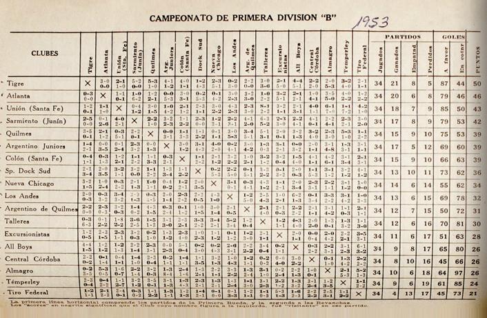 1953 - tabla - fixture