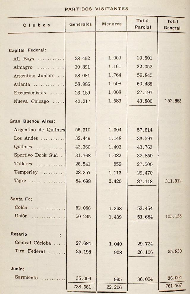 1953 - ventas de boletos - visitante