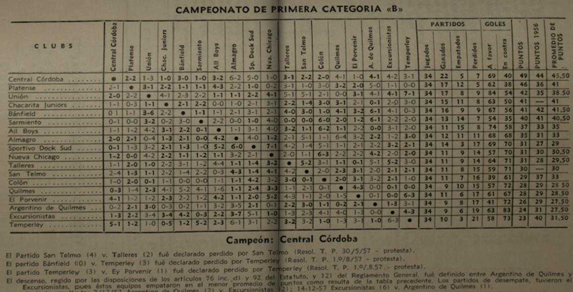 1957 - tabla de posiciones y fixture