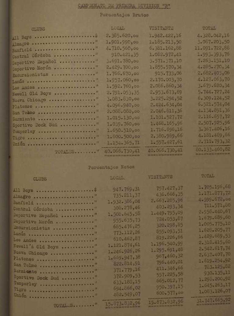 1962 - boletos porcentajes