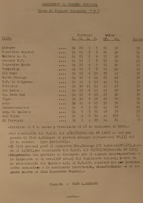 1965 - tercera especial - tabla de posiciones