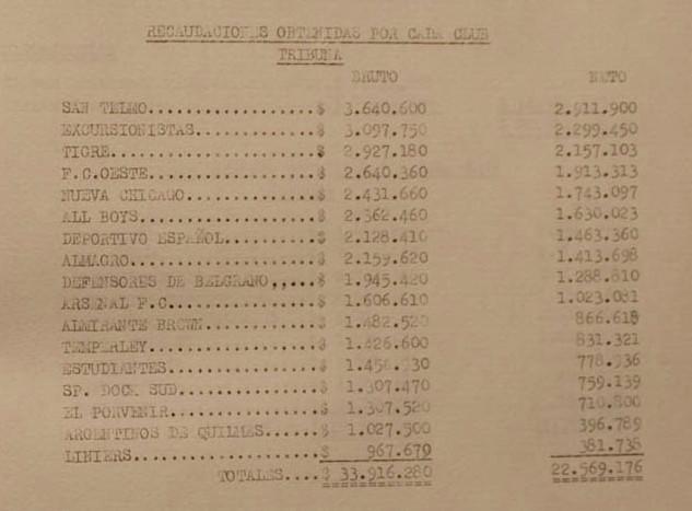 1969 - recaudaciones