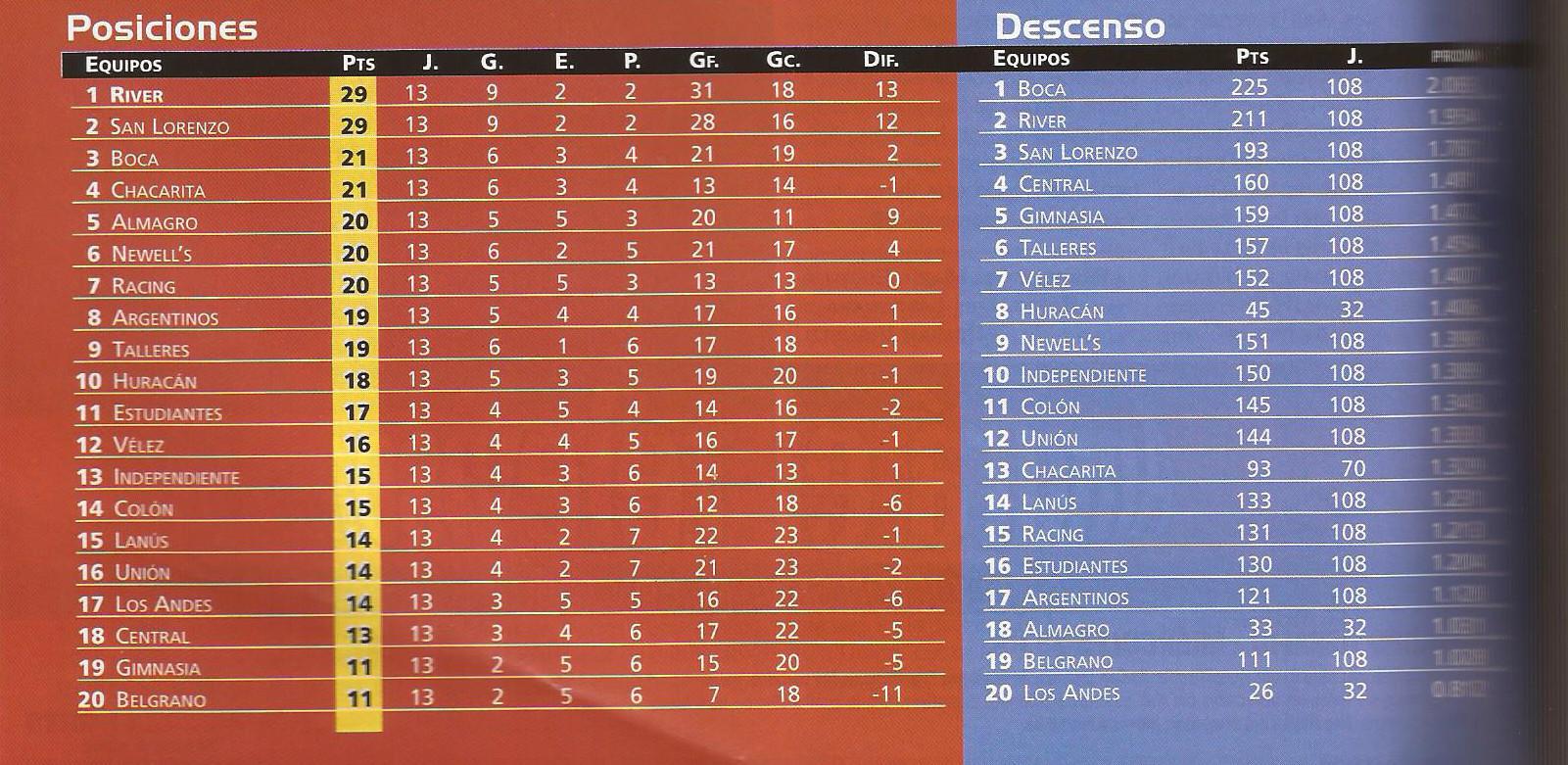 2000-01 Primera Division - clausura fecha13 - Pasion