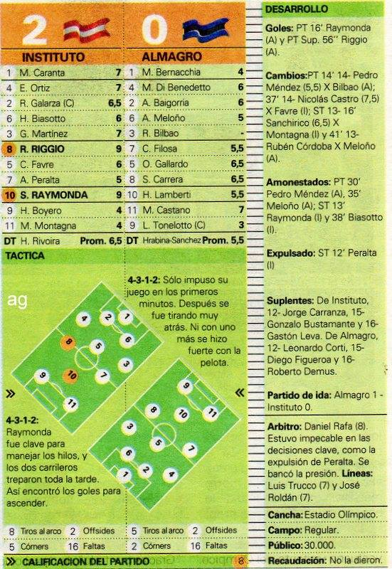 2004. Segunda final del Nacional B - instituto - almagro