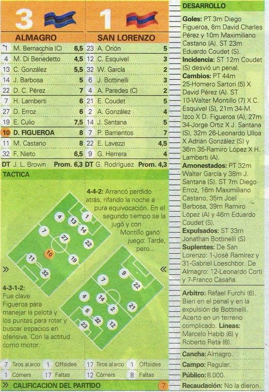 2005 - 17ª fecha del Torneo Clausura almagro - san lorenzo