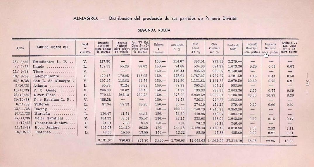 almagro distribuicion 1938 segunda rueda